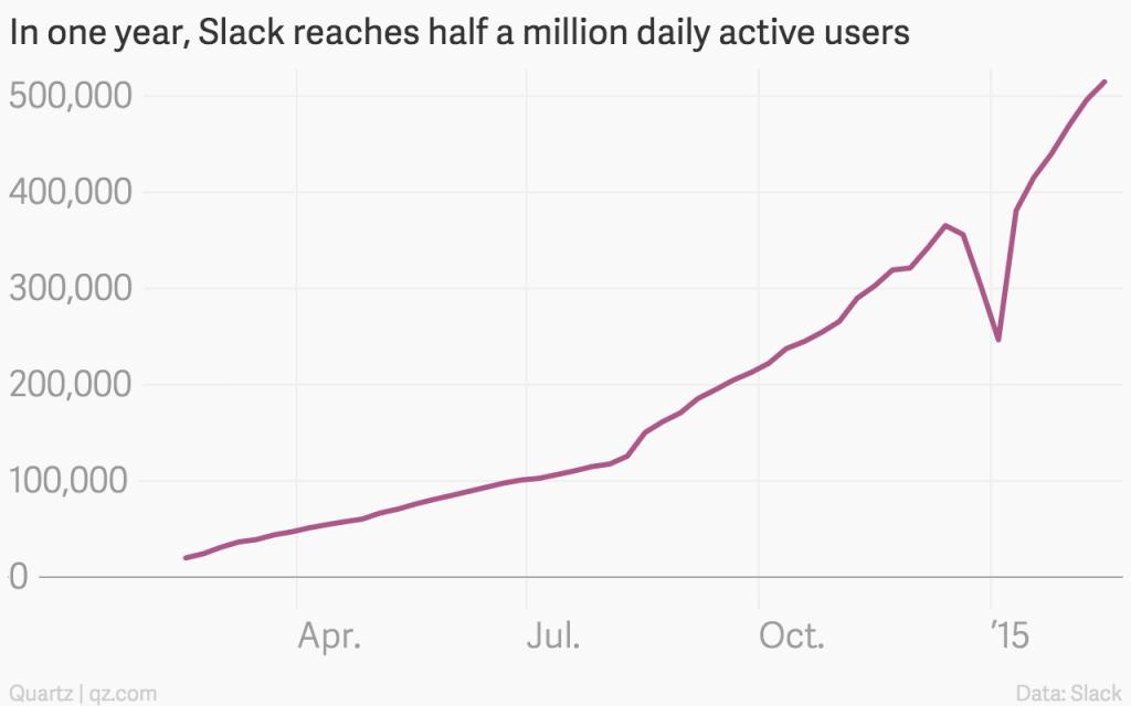 Slack usage chart
